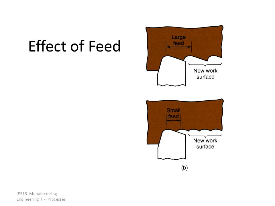 Effect of Feed IE316 Manufacturing Engineering I - Processes