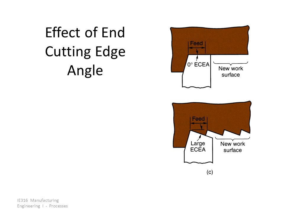 Effect Of End Cutting Edge Angle