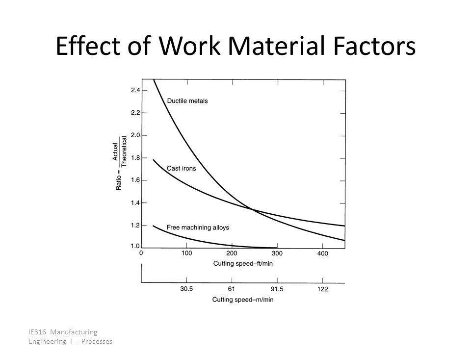 Effect of Work Material Factors