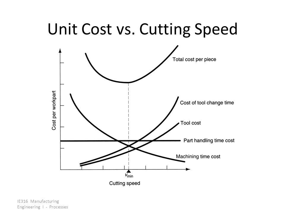 Unit Cost vs. Cutting Speed