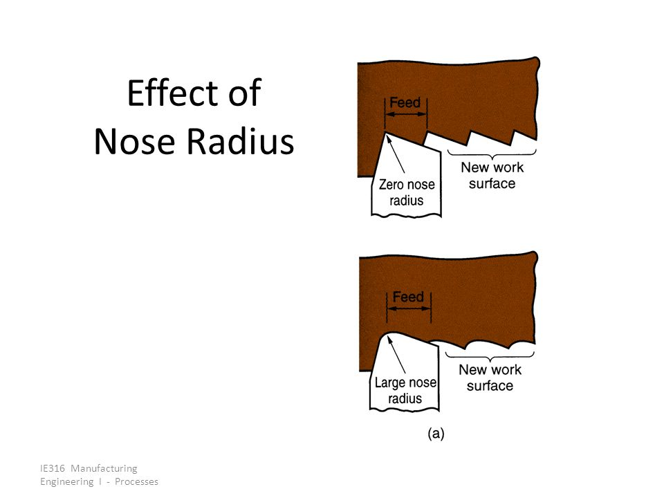 Effect of Nose Radius IE316 Manufacturing Engineering I - Processes