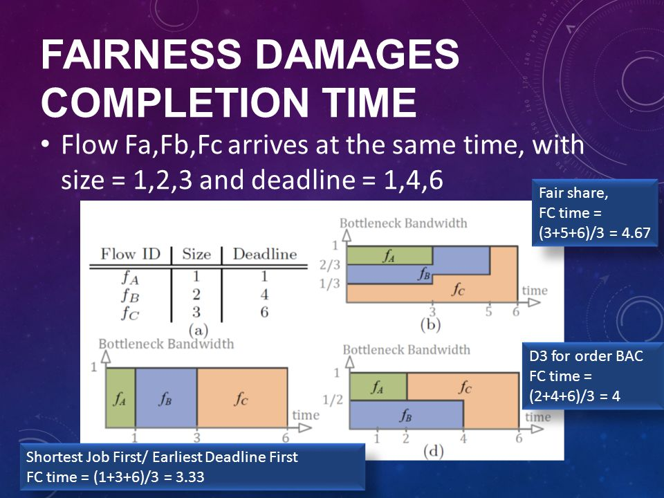 Fairness damages completion time