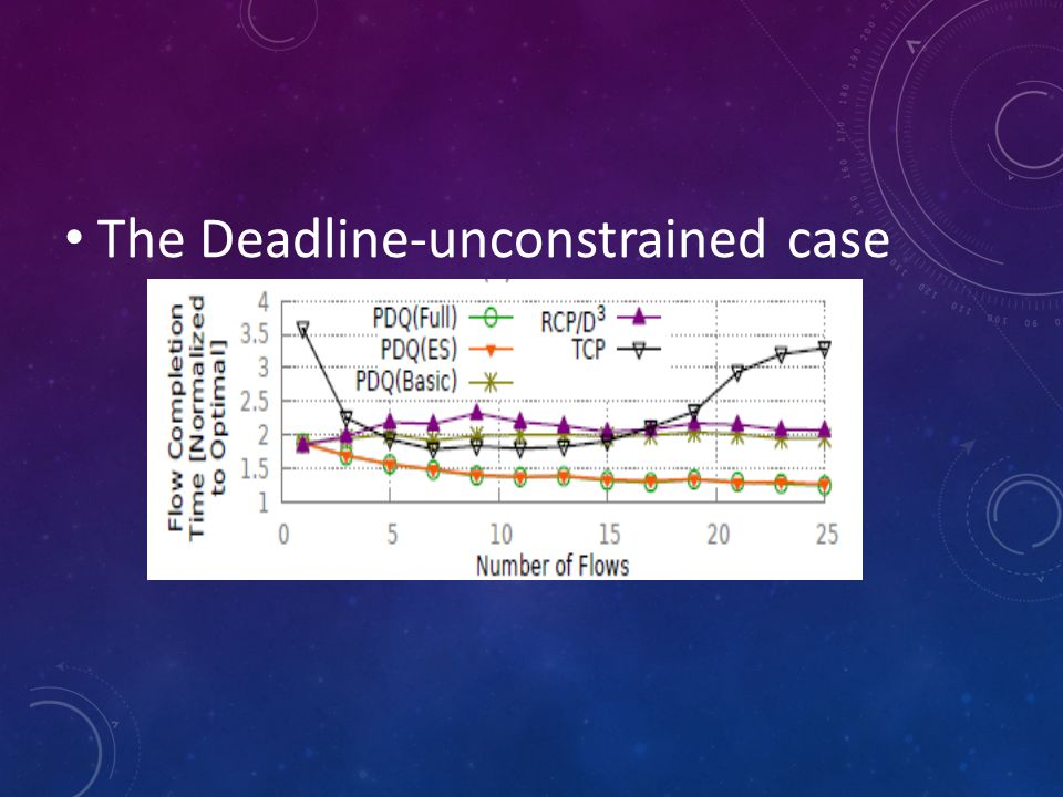 The Deadline-unconstrained case