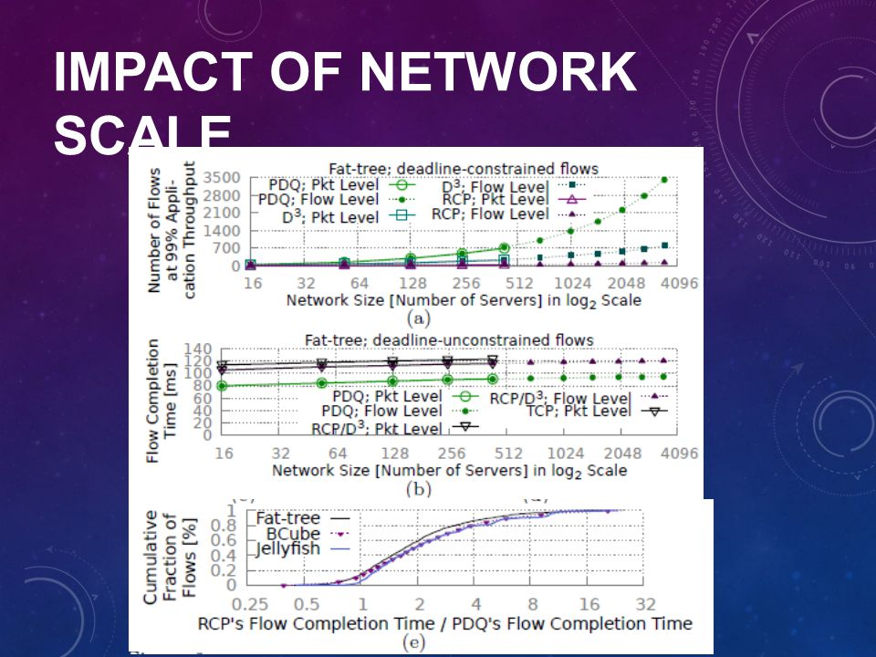 Impact of network scale