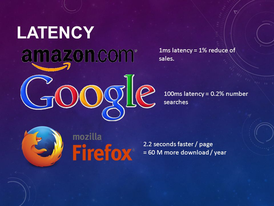 Latency 1ms latency = 1% reduce of sales.