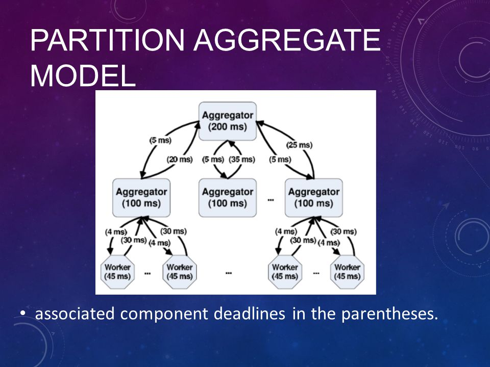 partition aggregate model