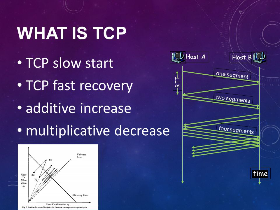 WHAT is TCP TCP slow start TCP fast recovery additive increase