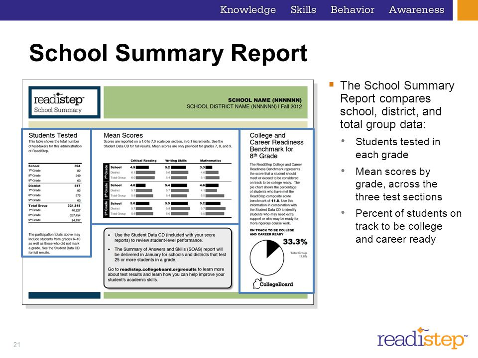 School Summary Report The School Summary Report compares school, district, and total group data: Students tested in each grade.