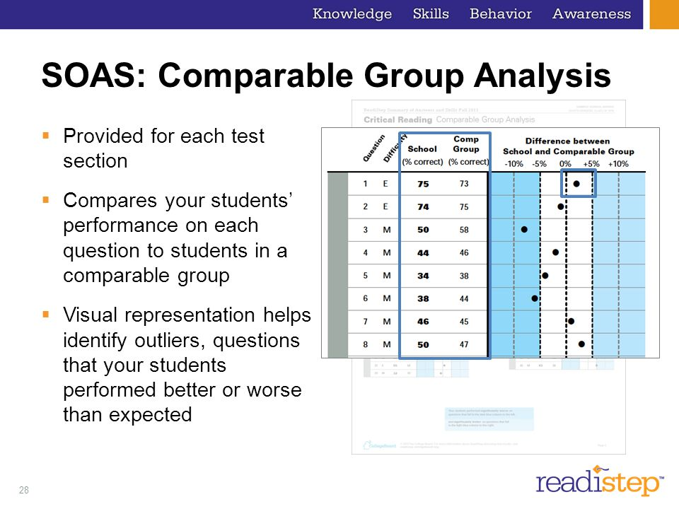 SOAS: Comparable Group Analysis
