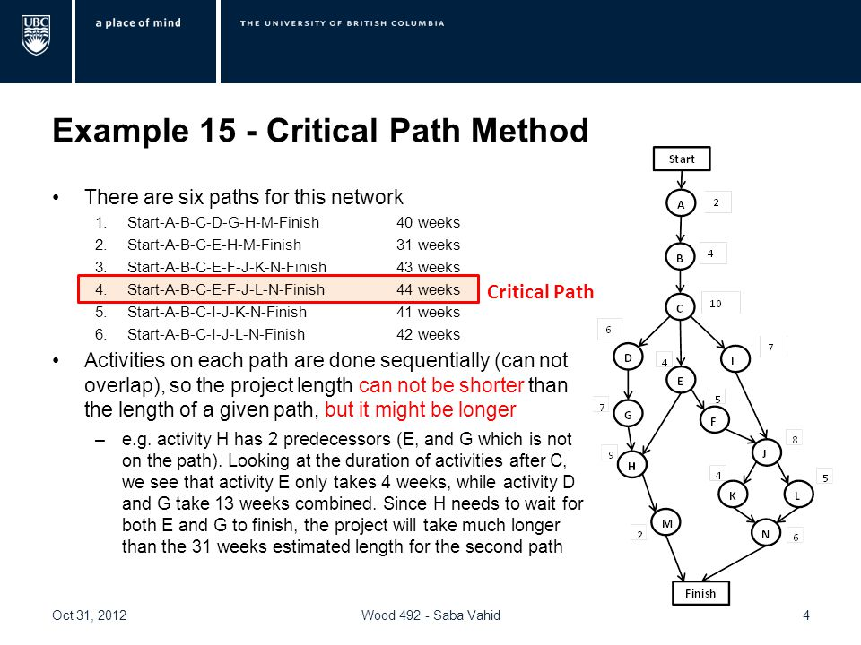 Example 15 - Critical Path Method