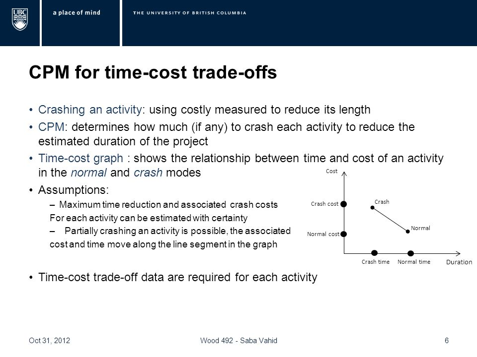 CPM for time-cost trade-offs