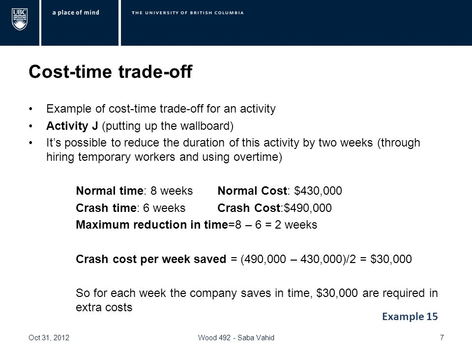 Cost-time trade-off Example of cost-time trade-off for an activity