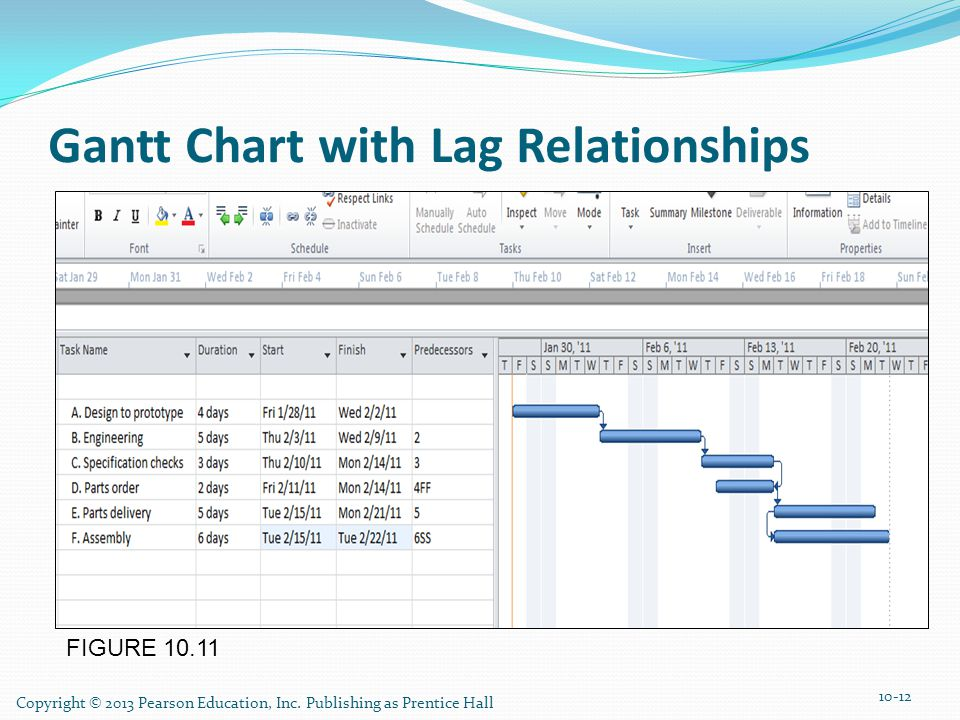 Gantt Chart with Lag Relationships