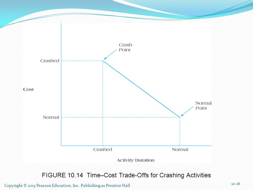 FIGURE 10.14 Time–Cost Trade-Offs for Crashing Activities
