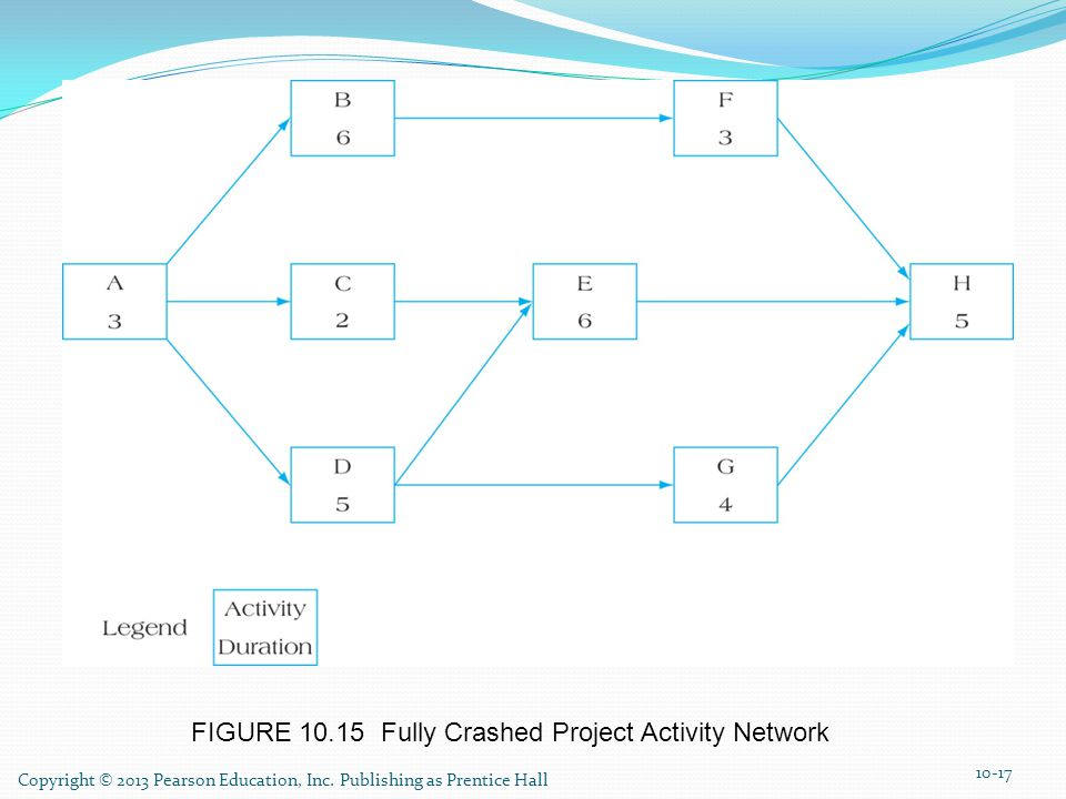 FIGURE 10.15 Fully Crashed Project Activity Network