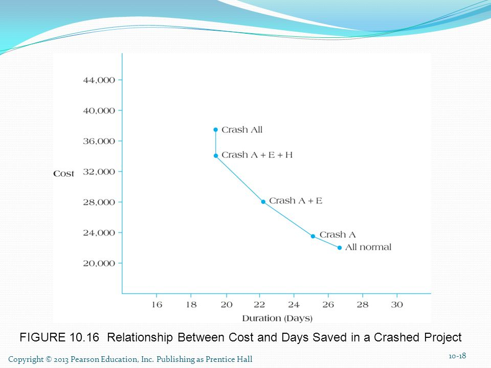 FIGURE Relationship Between Cost and Days Saved in a Crashed Project