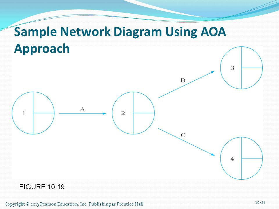 Sample Network Diagram Using AOA Approach