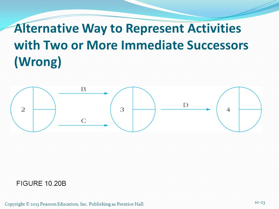 Alternative Way to Represent Activities with Two or More Immediate Successors (Wrong)