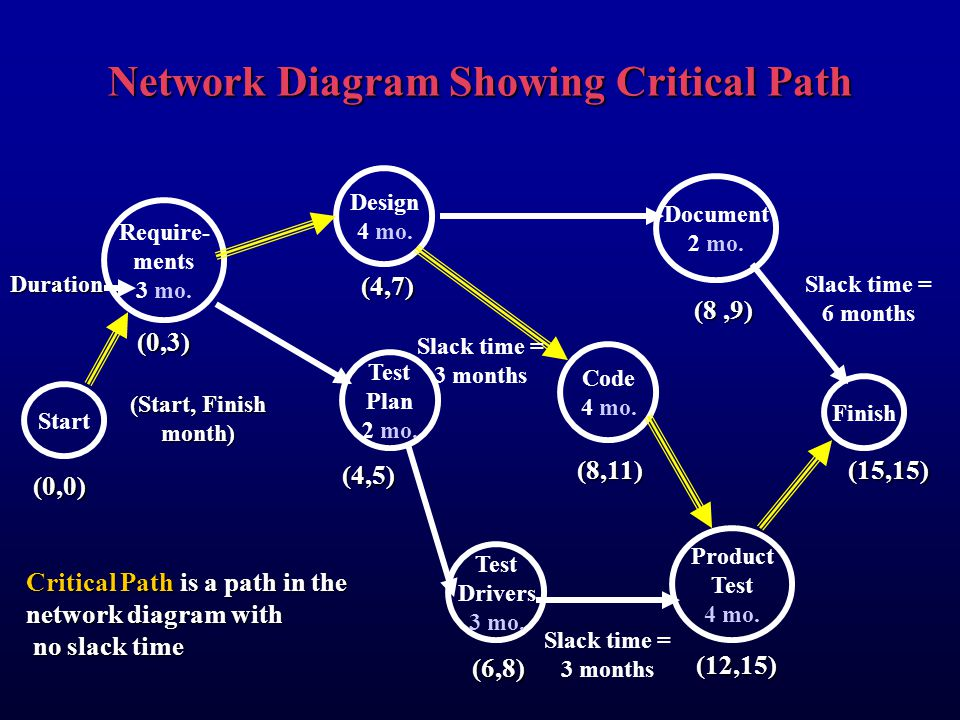 Network Diagram Showing Critical Path