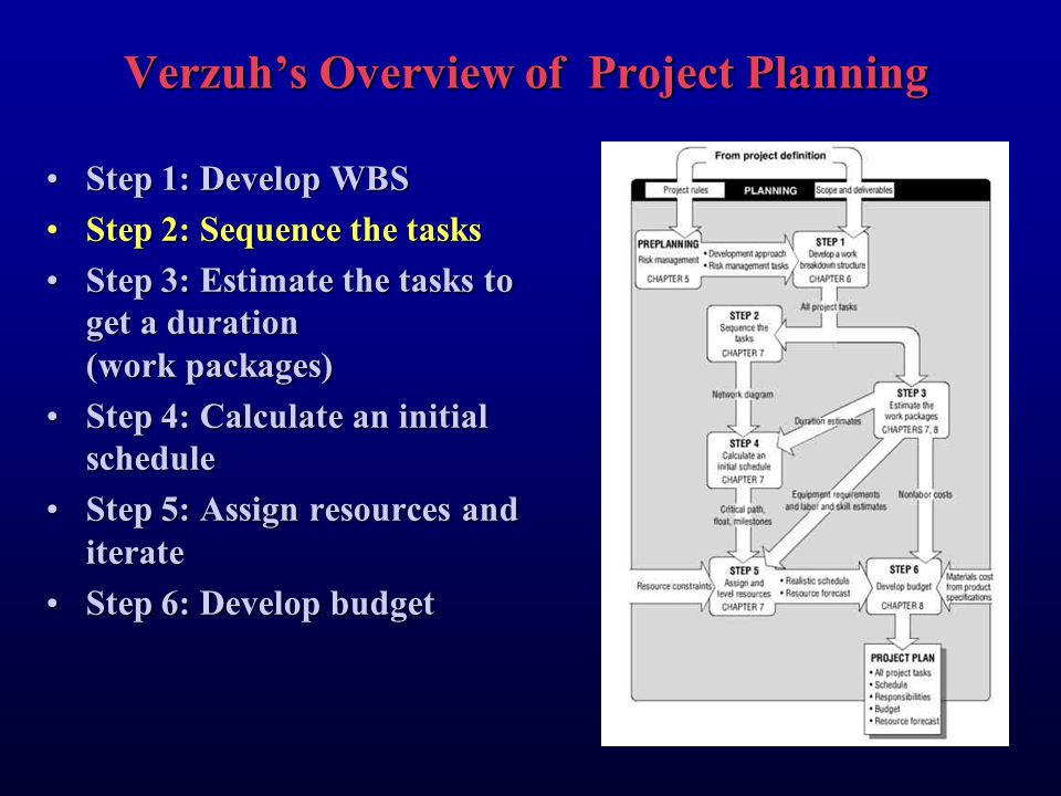 Verzuh's Overview of Project Planning