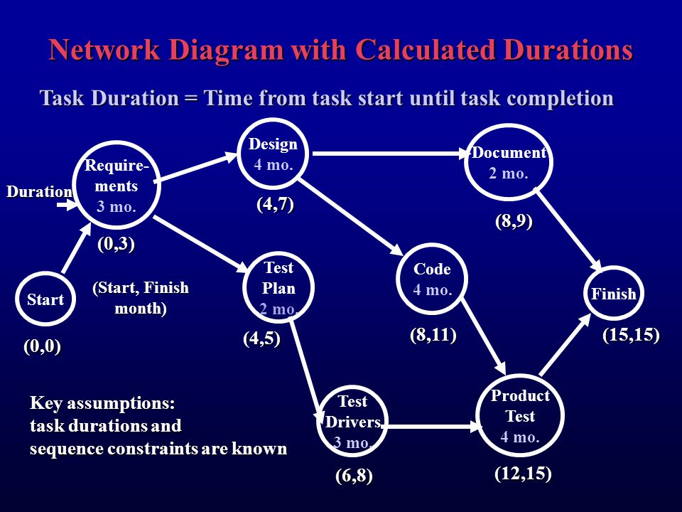 Network Diagram with Calculated Durations