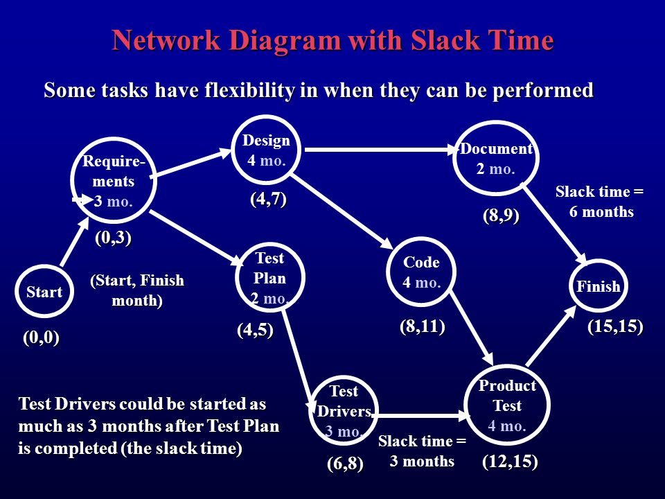 Network Diagram with Slack Time
