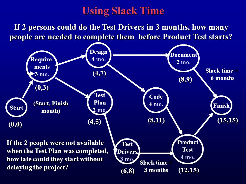 Using Slack Time If 2 persons could do the Test Drivers in 3 months, how many people are needed to complete them before Product Test starts