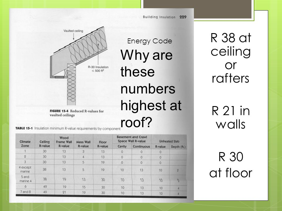 Why are these numbers highest at roof