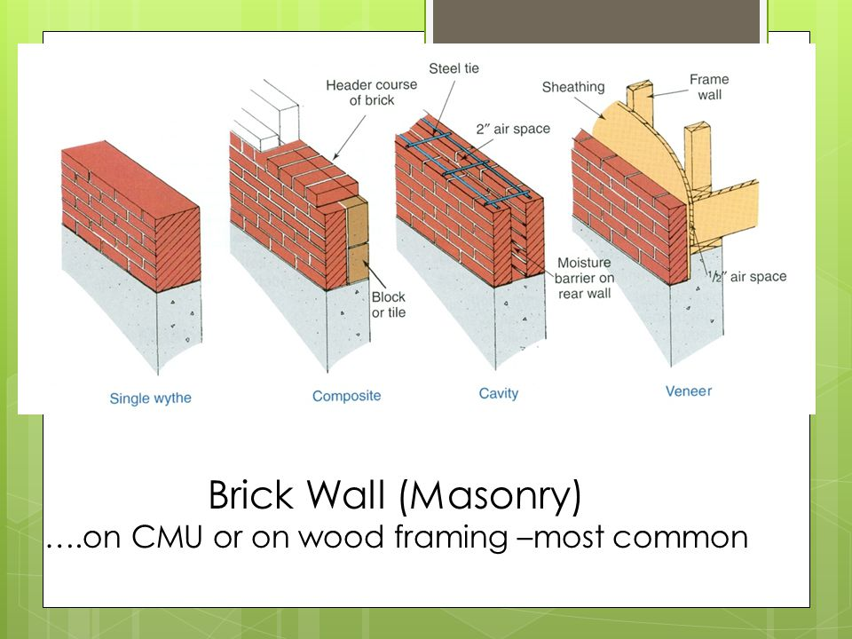 ….on CMU or on wood framing –most common
