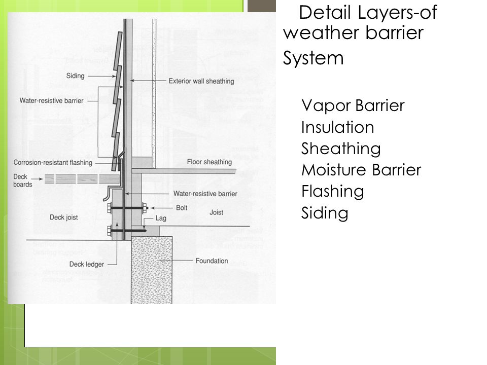 Detail Layers-of weather barrier System