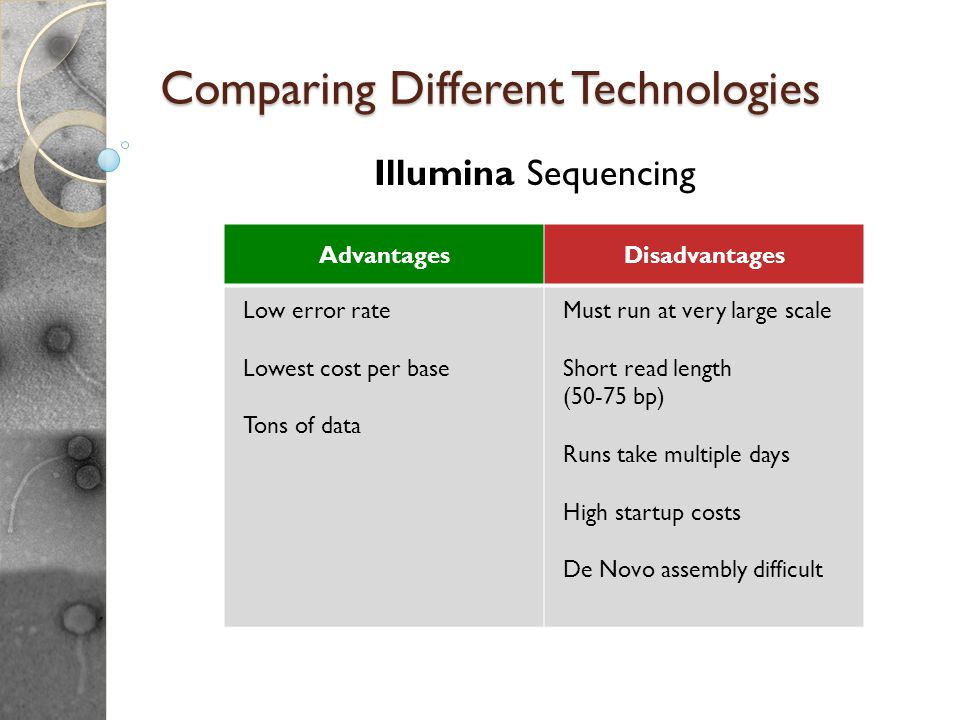Comparing Different Technologies