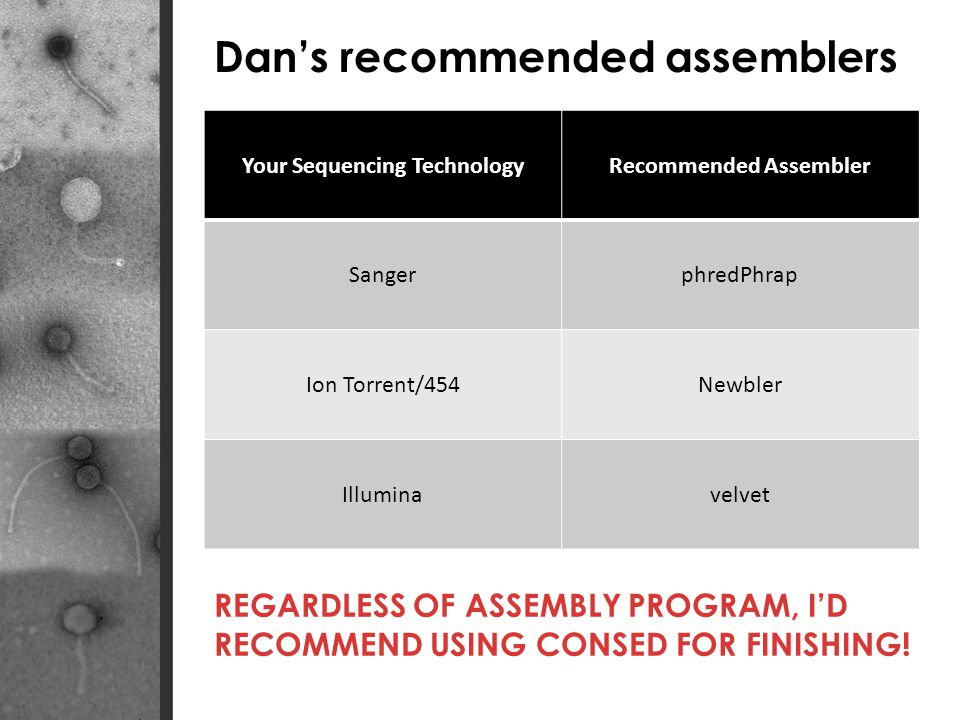 Your Sequencing Technology Recommended Assembler
