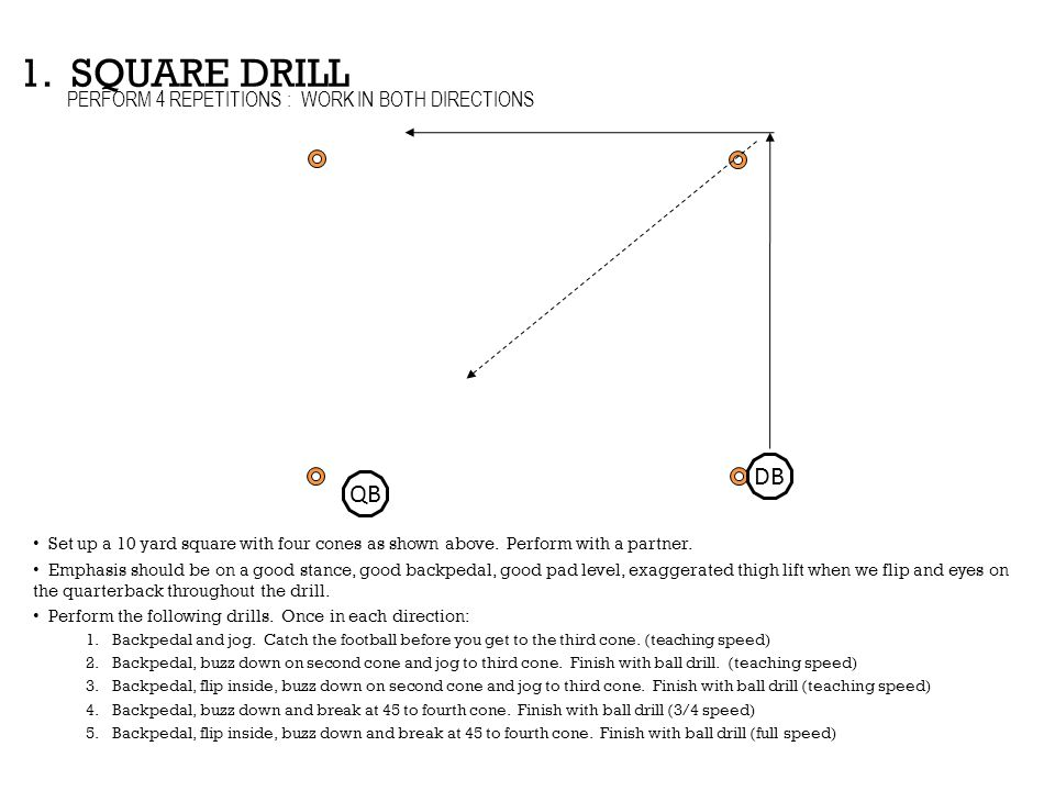 1. SQUARE DRILL DB QB PERFORM 4 REPETITIONS : WORK IN BOTH DIRECTIONS