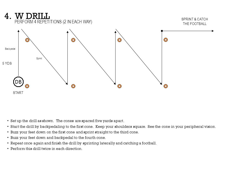4. W DRILL DB PERFORM 4 REPETITIONS (2 IN EACH WAY) SPRINT & CATCH