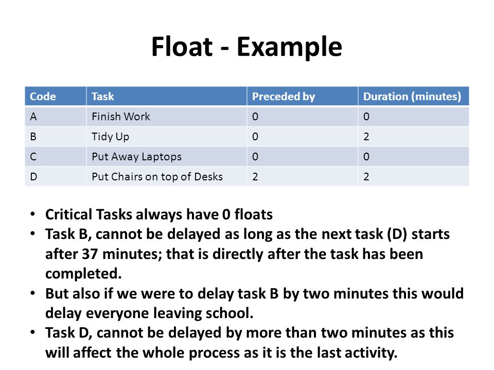 Float - Example Critical Tasks always have 0 floats