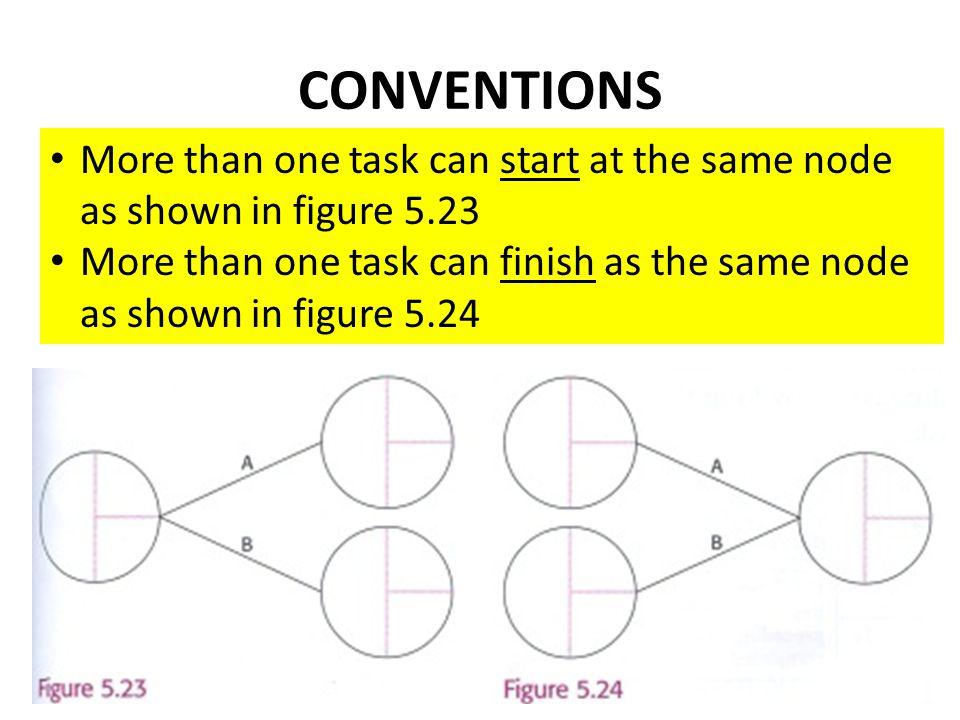 CONVENTIONS More than one task can start at the same node as shown in figure