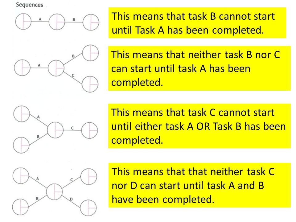 This means that task B cannot start until Task A has been completed.