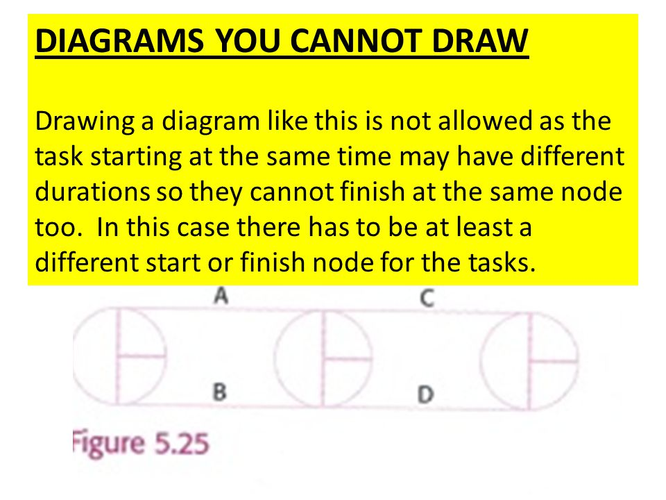 DIAGRAMS YOU CANNOT DRAW
