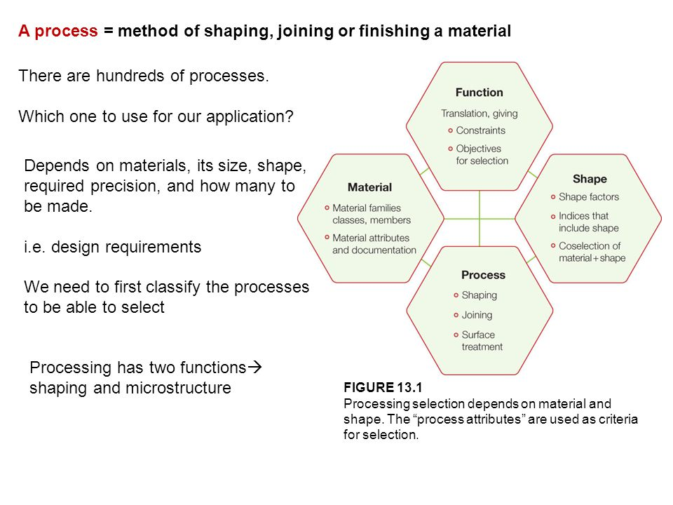 A process = method of shaping, joining or finishing a material