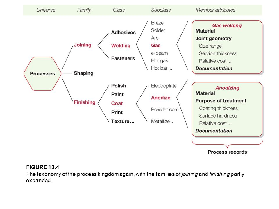 FIGURE 13.4 The taxonomy of the process kingdom again, with the families of joining and finishing partly expanded.