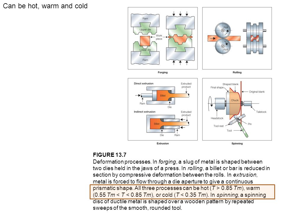 Can be hot, warm and cold FIGURE 13.7