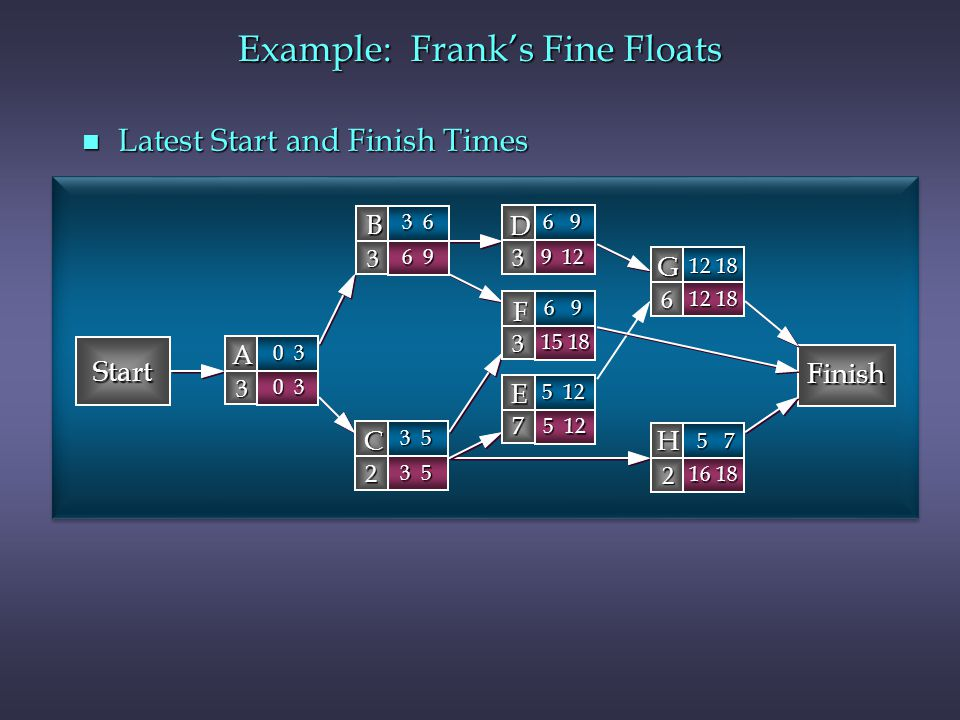 how to calculate latest finish time