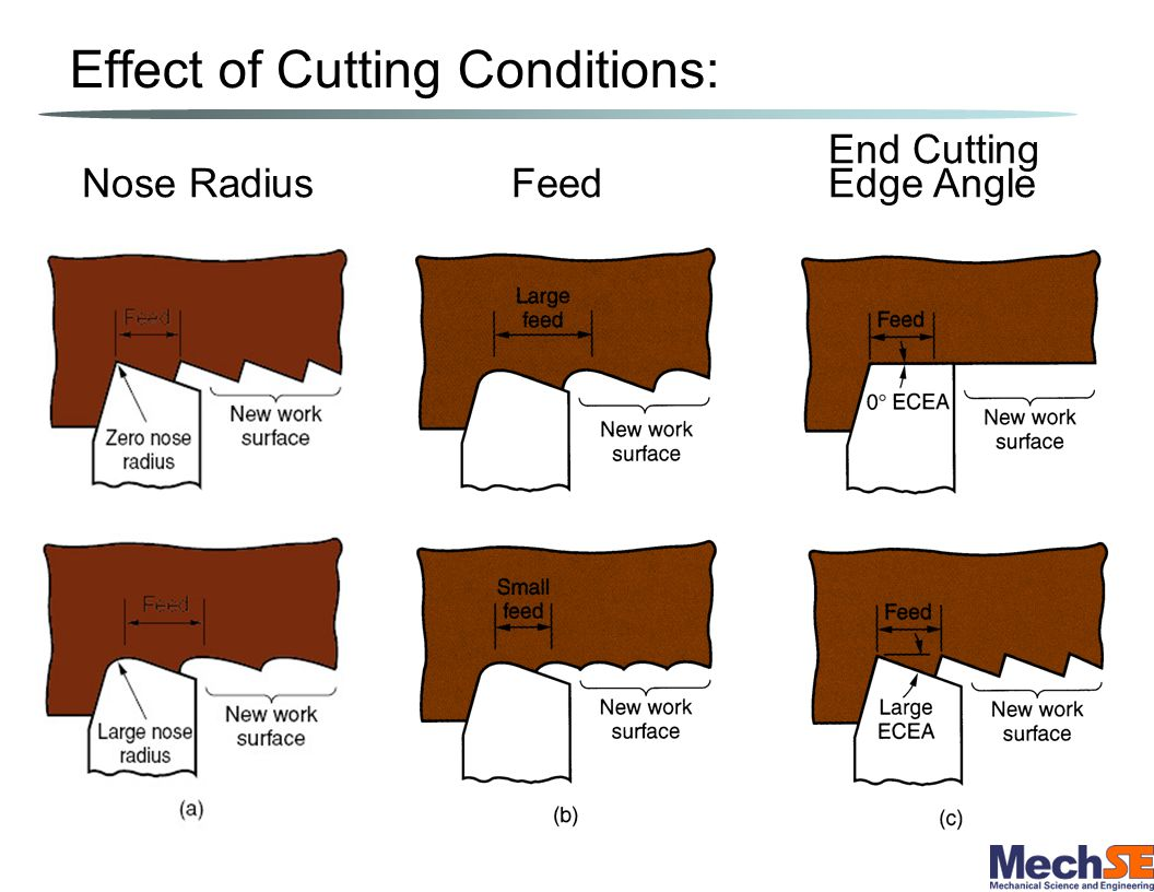Effect of Cutting Conditions: