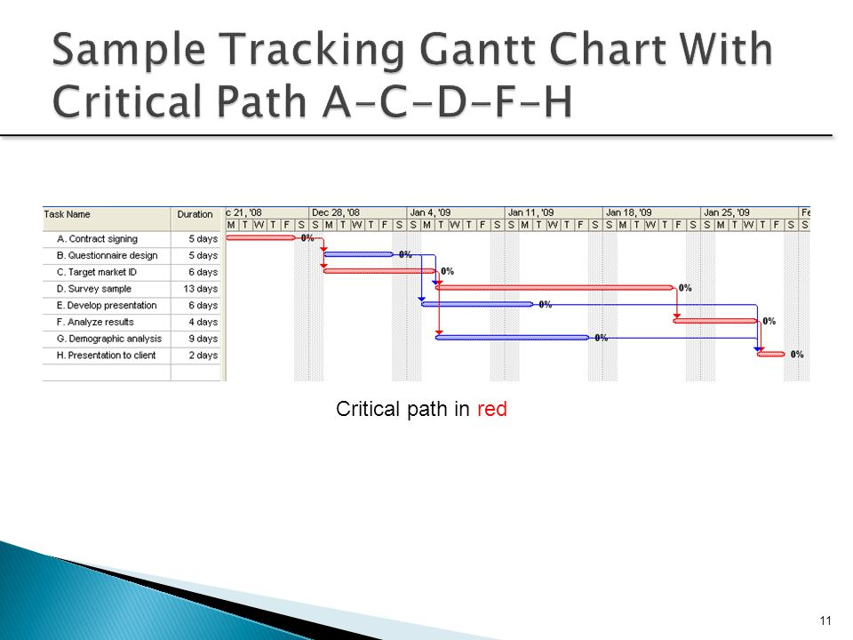 Sample Tracking Gantt Chart With Critical Path A-C-D-F-H