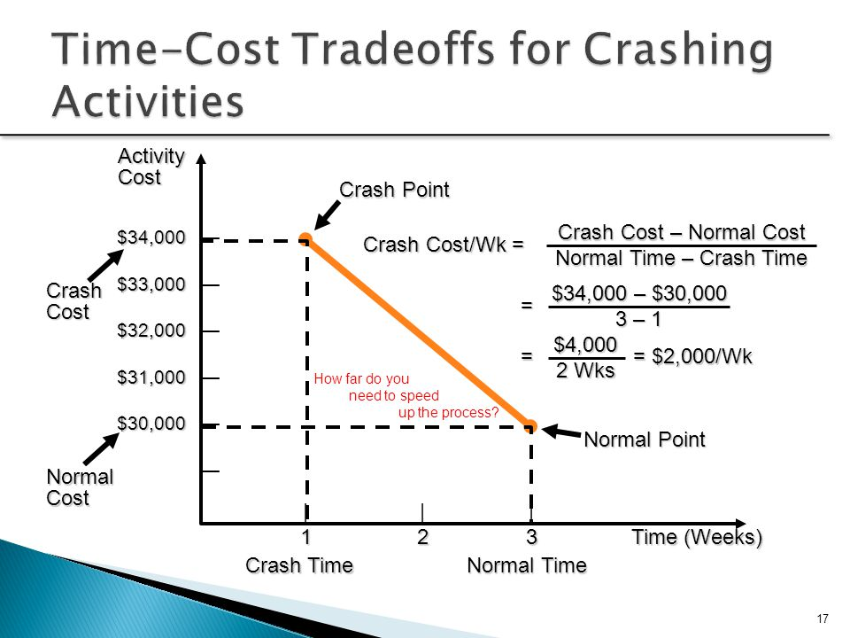 Time-Cost Tradeoffs for Crashing Activities