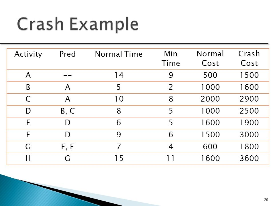 Crash Example Activity Pred Normal Time Min Time Normal Cost