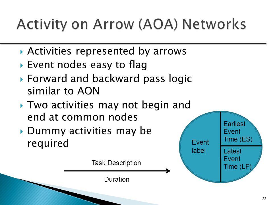Activity on Arrow (AOA) Networks