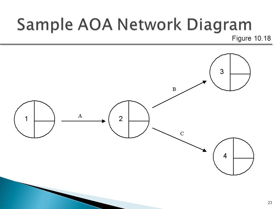 Sample AOA Network Diagram