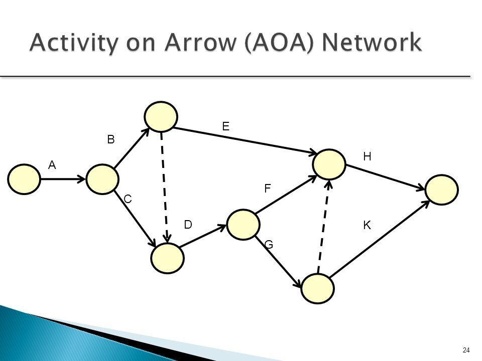Activity on Arrow (AOA) Network