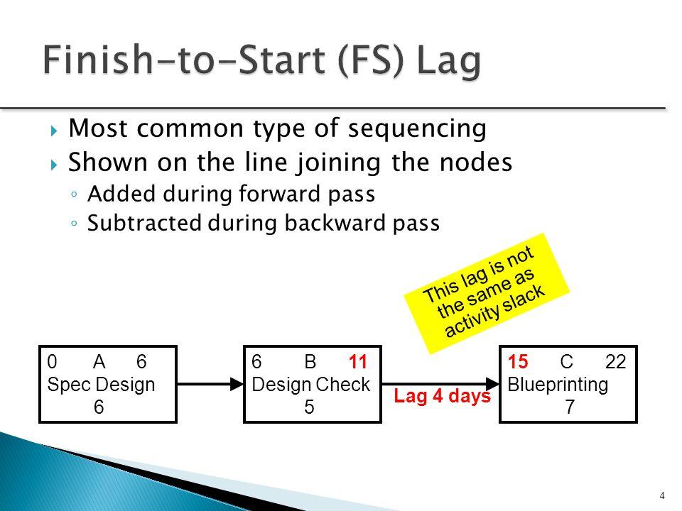 Finish-to-Start (FS) Lag